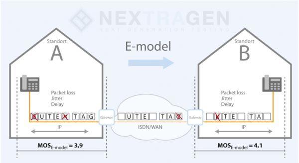 Beschreibung MOS E-Model