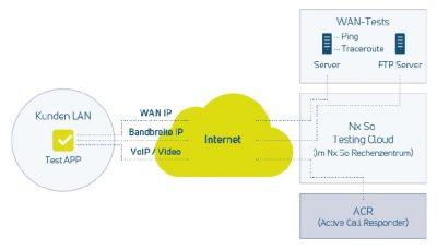 NXCheck Cloud Datenübertragung