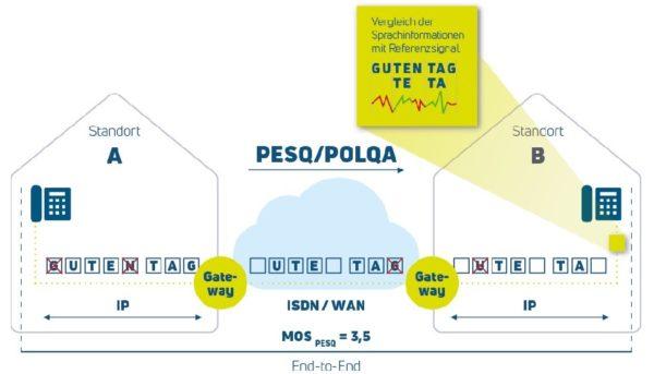 NXCheck Cloud PESQ/POLQA