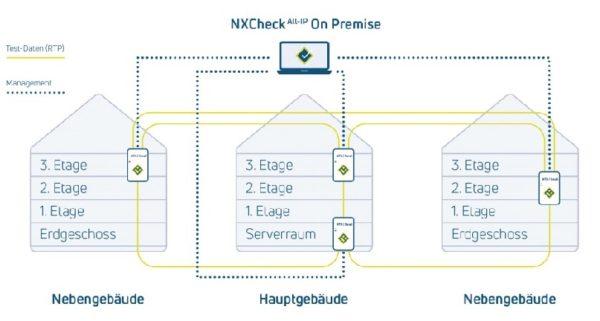 NXCheck On Premise Gebäudewirkung
