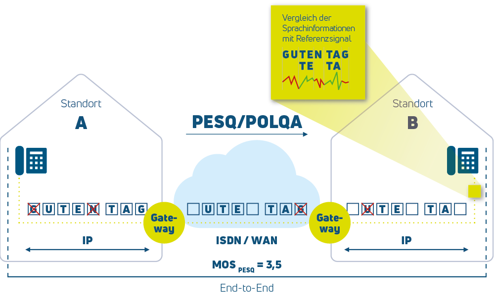 Erklärung VoIP Messverfahren