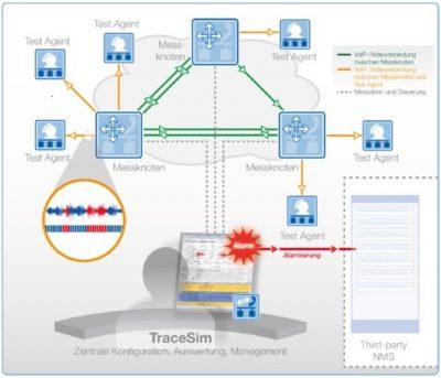 TraceSim Funktionsplan