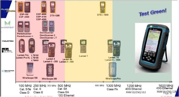 WireXpert4500 Geräteübersicht