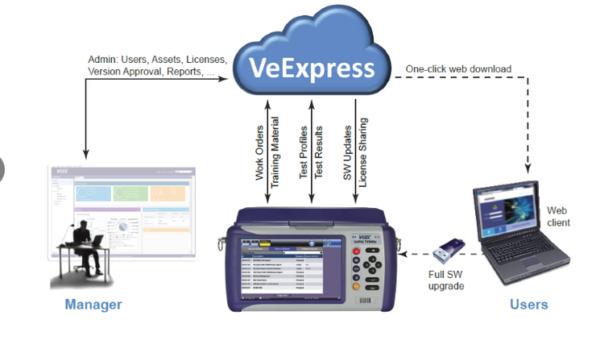 VeEX TX300s: Datenfluss