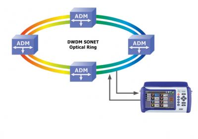 VeEX TX300s optischer Ring 1 Gerät