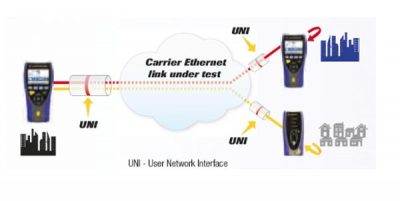 Ideal UniPro MGig1 Ethernet-Verbindungen