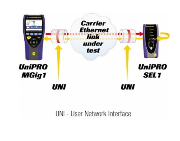Ideal UniPro MGig1 Datenfluss