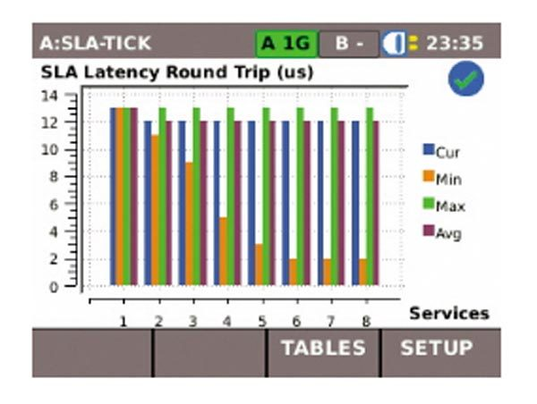 Ideal UniPro MGig1 Tabelle