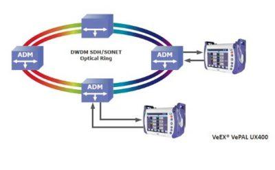 VeEx UX400 Optischer Ring 2 geräte