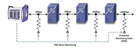 VeEx UX400 Datenübertragung