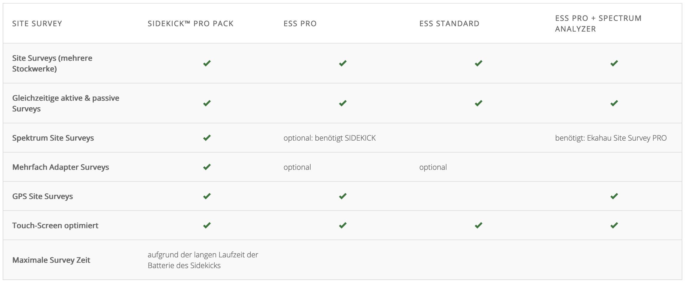 Ekahau Connect Pack | Messkom® Vertriebs GmbH